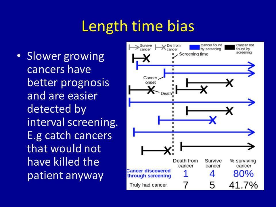 Length time bias Slower growing cancers have better prognosis and are easier detected by interval screening. E.g catch cancers that would not have kil