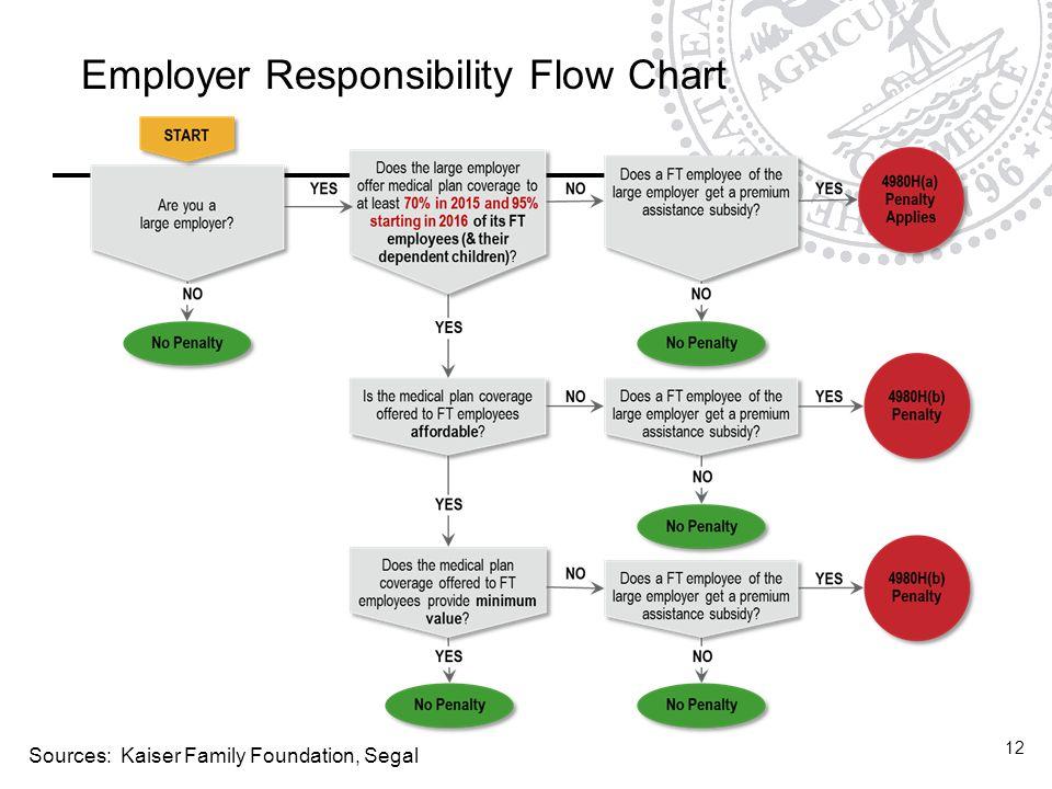 12 Employer Responsibility Flow Chart Sources: Kaiser Family Foundation, Segal