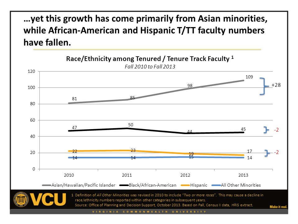 Race/Ethnicity among Tenured / Tenure Track Faculty 1 Fall 2010 to Fall 2013 1 Definition of All Other Minorities was revised in 2010 to include Two or more races .
