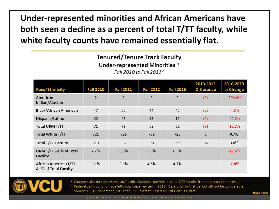 Tenured/Tenure Track Faculty Under-represented Minorities 1 Fall 2010 to Fall 2013 2 Race/EthnicityFall 2010Fall 2011Fall 2012Fall 2013 2010-2013 Difference 2010-2013 % Change American Indian/Alaskan 2220(2)-100.0% Black/African American47504445(2)-4.3% Hispanic/Latino22231917(5)-22.7% Total URM T/TT71756562(9)-12.7% Total White T/TT72172673972650.7% Total T/TT Faculty919937951955353.8% URM T/TT As % of Total Faculty 7.7%8.0%6.8%6.5%-15.6% African American T/TT As % of Total Faculty 5.1%5.3%4.6%4.7%-7.8% 1 Category also includes Hawaiian/Pacific Islanders, but VCU had no T/TT faculty from that race/ethnicity.