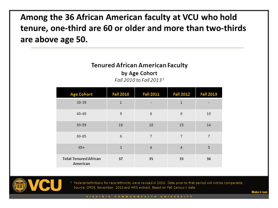 Age Cohort Fall 2010Fall 2011Fall 2012Fall 2013 30-391-1- 40-4996610 50-5918 1514 60-656777 65+3445 Total Tenured African American 37353336 Tenured African American Faculty by Age Cohort Fall 2010 to Fall 2013 1 1 Federal definitions for race/ethnicity were revised in 2010.