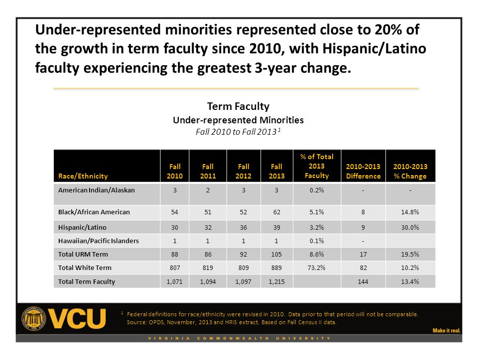 Race/Ethnicity Fall 2010 Fall 2011 Fall 2012 Fall 2013 % of Total 2013 Faculty 2010-2013 Difference 2010-2013 % Change American Indian/Alaskan32330.2%-- Black/African American545152625.1%814.8% Hispanic/Latino303236393.2%930.0% Hawaiian/Pacific Islanders11110.1%- Total URM Term8886921058.6%1719.5% Total White Term80781980988973.2%8210.2% Total Term Faculty1,0711,0941,0971,21514413.4% Term Faculty Under-represented Minorities Fall 2010 to Fall 2013 1 Under-represented minorities represented close to 20% of the growth in term faculty since 2010, with Hispanic/Latino faculty experiencing the greatest 3-year change.