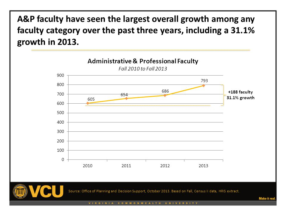A&P faculty have seen the largest overall growth among any faculty category over the past three years, including a 31.1% growth in 2013.