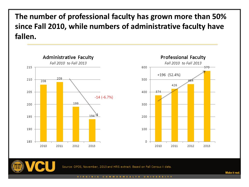 The number of professional faculty has grown more than 50% since Fall 2010, while numbers of administrative faculty have fallen.