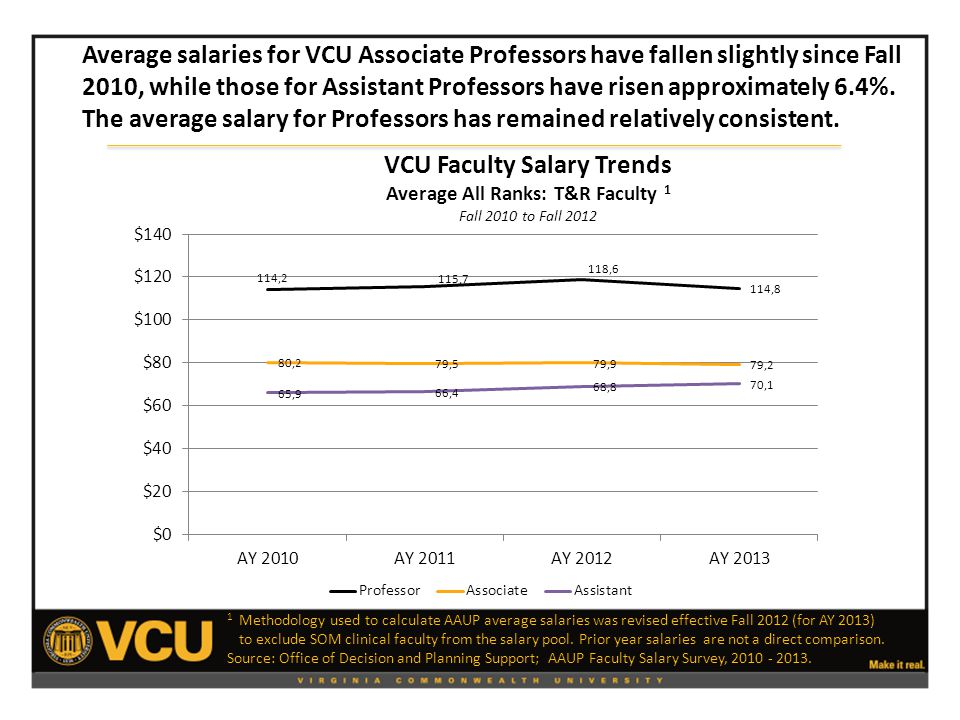 Average salaries for VCU Associate Professors have fallen slightly since Fall 2010, while those for Assistant Professors have risen approximately 6.4%.