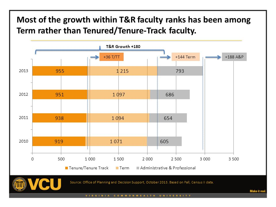 Adjunct Faculty Headcount by Gender Fall 2010 to Fall 2013 Female and male faculty are equally represented among adjunct faculty headcount at VCU.