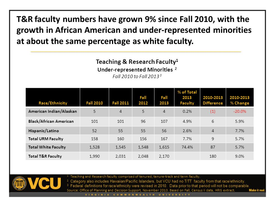 Race/EthnicityFall 2010Fall 2011 Fall 2012 Fall 2013 % of Total 2013 Faculty 2010-2013 Difference 2010-2013 % Change American Indian/Alaskan54540.2%(1)-20.0% Black/African American101 961074.9%65.9% Hispanic/Latino5255 562.6%47.7% Total URM Faculty1581601561677.7%95.7% Total White Faculty1,5281,5451,5481,61574.4%875.7% Total T&R Faculty1,9902,0312,0482,1701809.0% Teaching & Research Faculty 1 Under-represented Minorities 2 Fall 2010 to Fall 2013 3 T&R faculty numbers have grown 9% since Fall 2010, with the growth in African American and under-represented minorities at about the same percentage as white faculty.