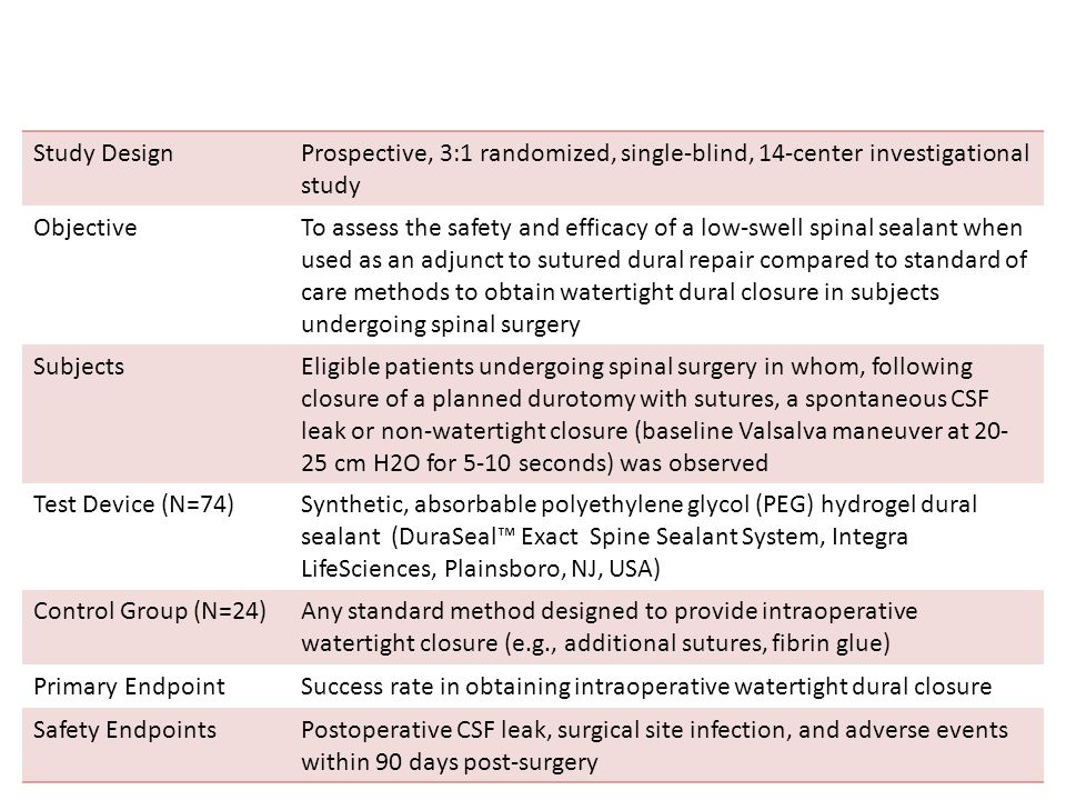 Study DesignProspective, 3:1 randomized, single-blind, 14-center investigational study ObjectiveTo assess the safety and efficacy of a low-swell spinal sealant when used as an adjunct to sutured dural repair compared to standard of care methods to obtain watertight dural closure in subjects undergoing spinal surgery SubjectsEligible patients undergoing spinal surgery in whom, following closure of a planned durotomy with sutures, a spontaneous CSF leak or non-watertight closure (baseline Valsalva maneuver at 20- 25 cm H2O for 5-10 seconds) was observed Test Device (N=74)Synthetic, absorbable polyethylene glycol (PEG) hydrogel dural sealant (DuraSeal™ Exact Spine Sealant System, Integra LifeSciences, Plainsboro, NJ, USA) Control Group (N=24)Any standard method designed to provide intraoperative watertight closure (e.g., additional sutures, fibrin glue) Primary EndpointSuccess rate in obtaining intraoperative watertight dural closure Safety EndpointsPostoperative CSF leak, surgical site infection, and adverse events within 90 days post-surgery