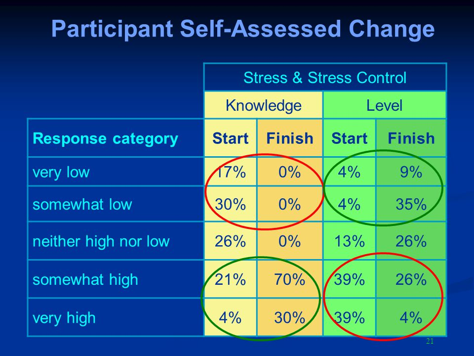 21 Participant Self-Assessed Change Stress & Stress Control KnowledgeLevel Response categoryStartFinishStartFinish very low17%0%4%9% somewhat low30%0%4%35% neither high nor low26%0%13%26% somewhat high21%70%39%26% very high4%30%39%4%