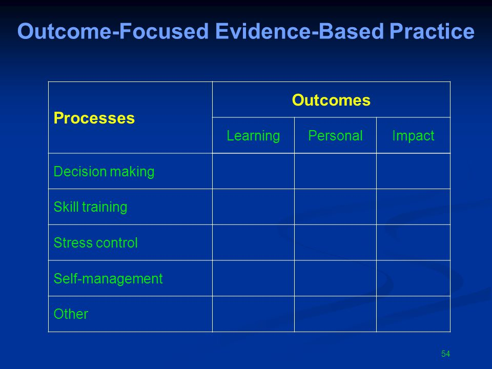 54 Outcome-Focused Evidence-Based Practice Outcomes LearningPersonalImpact Processes Decision making Skill training Stress control Self-management Other