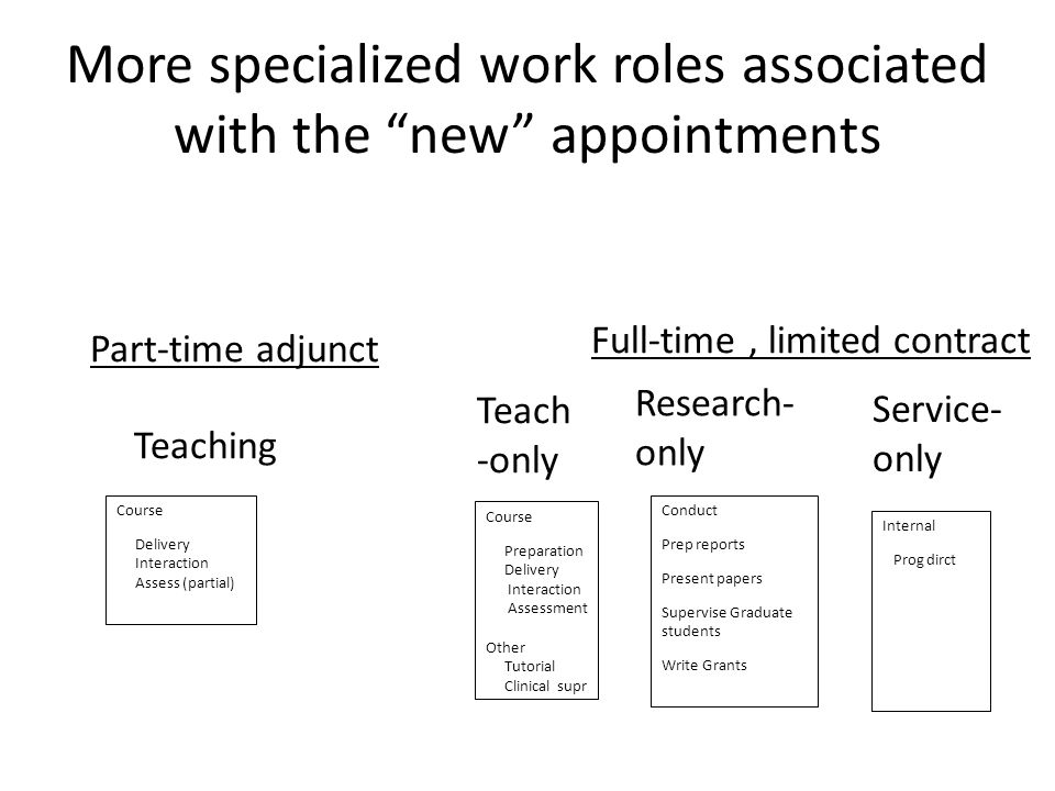 "More specialized work roles associated with the ""new"" appointments Part-time adjunct Teaching Course Delivery Interaction Assess (partial) Full-time,"