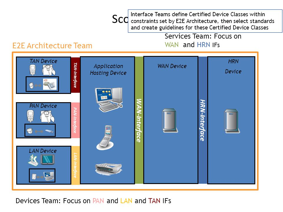 TAN-Interface WAN-Interface LAN-Interface PAN-Interface HRN-Interface Application Hosting Device LAN Device Scope PAN Device WAN Device HRN Device PAN Device TAN Device Interface Teams define Certified Device Classes within constraints set by E2E Architecture, then select standards and create guidelines for these Certified Device Classes E2E Architecture Team Services Team: Focus on WAN and HRN IFs Devices Team: Focus on PAN and LAN and TAN IFs