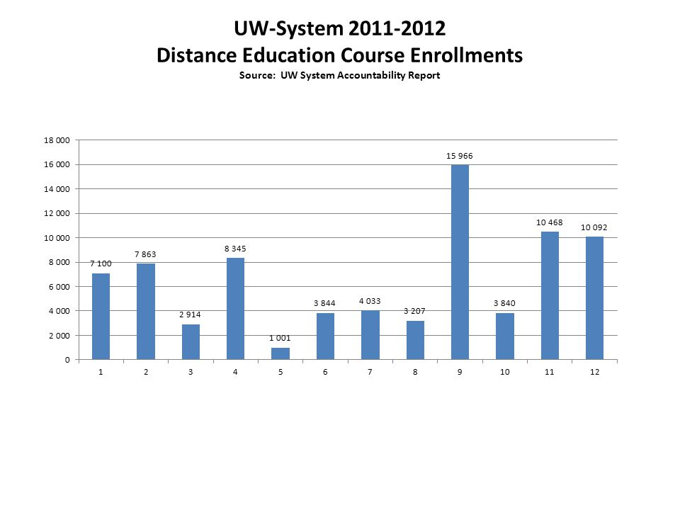UW-System 2011-2012 Distance Education Course Enrollments Source: UW System Accountability Report