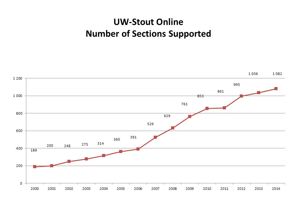 UW-Stout Online Number of Sections Supported