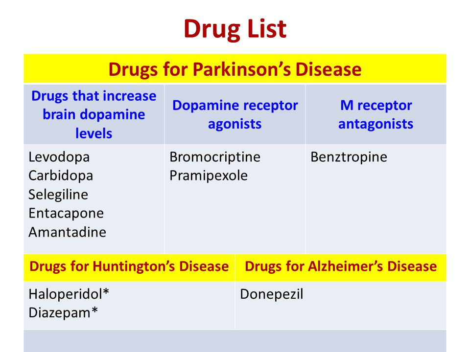 Drug List Drugs for Parkinson's Disease Drugs that increase brain dopamine levels Dopamine receptor agonists M receptor antagonists Levodopa Carbidopa Selegiline Entacapone Amantadine Bromocriptine Pramipexole Benztropine Drugs for Huntington's DiseaseDrugs for Alzheimer's Disease Haloperidol* Diazepam* Donepezil