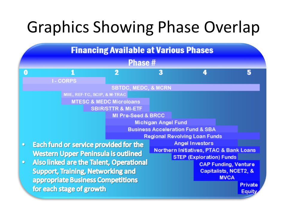 Graphics Showing Phase Overlap