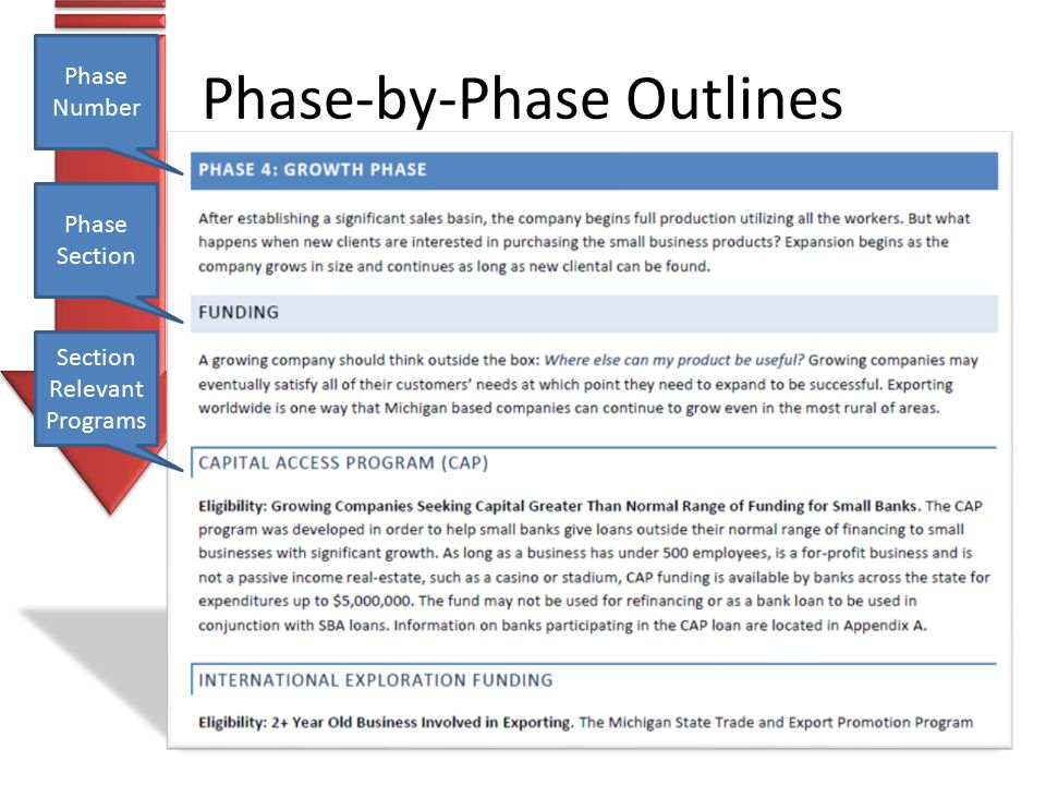 Phase-by-Phase Outlines Phase Number Phase Section Section Relevant Programs