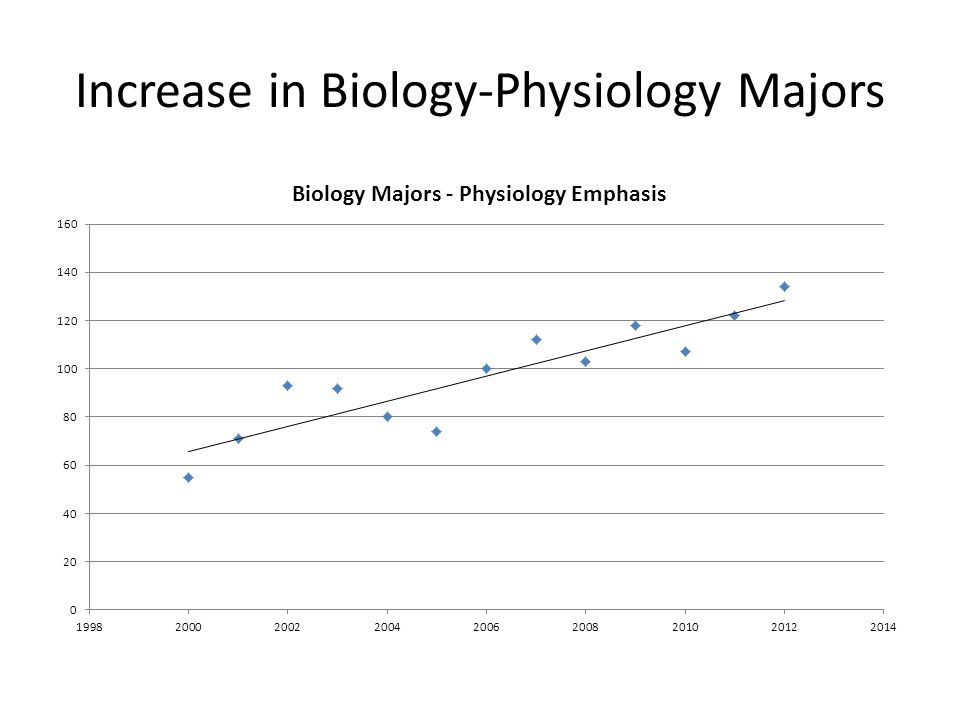 Increase in Biology-Physiology Majors