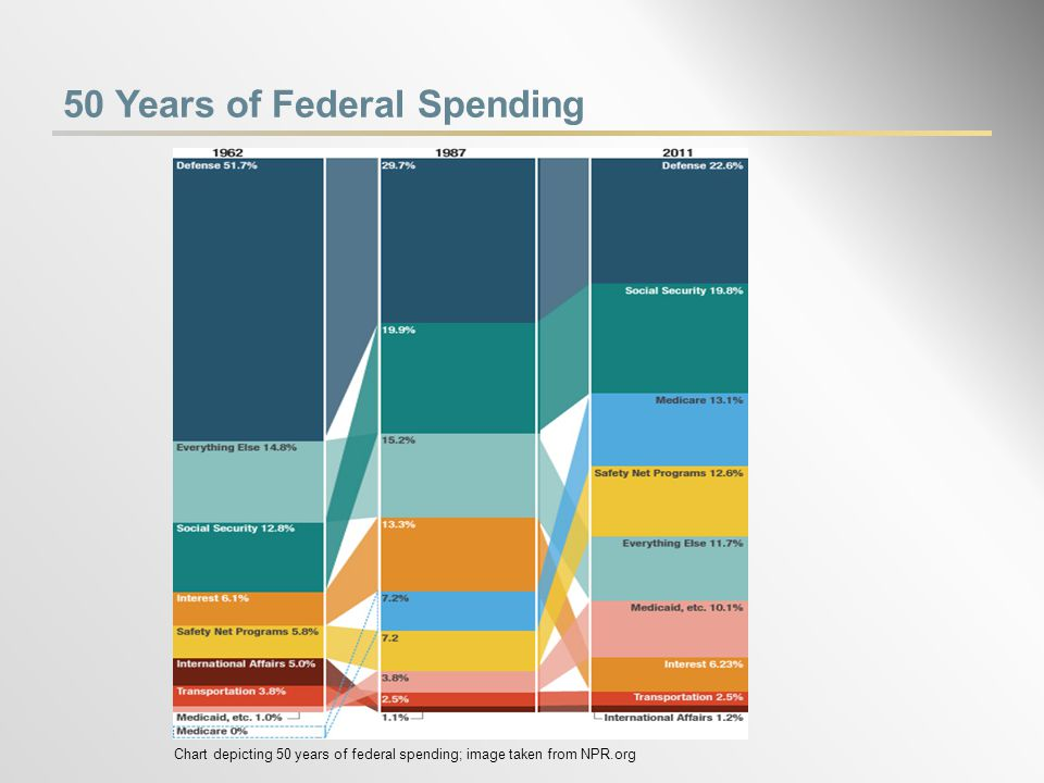 50 Years of Federal Spending Chart depicting 50 years of federal spending; image taken from NPR.org