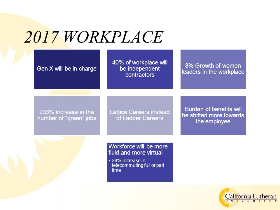 2017 WORKPLACE Gen X will be in charge 40% of workplace will be independent contractors 8% Growth of women leaders in the workplace 233% increase in the number of green jobs Lattice Careers instead of Ladder Careers Burden of benefits will be shifted more towards the employee Workforce will be more fluid and more virtual 28% increase in telecommuting full or part time