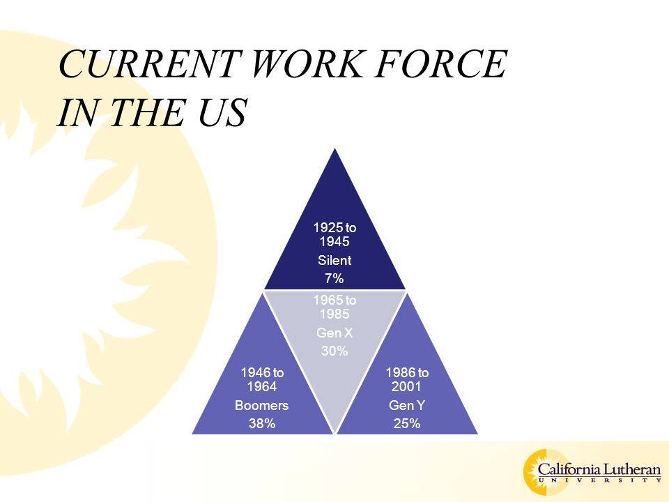 CURRENT WORK FORCE IN THE US 1925 to 1945 Silent 7% 1946 to 1964 Boomers 38% 1965 to 1985 Gen X 30% 1986 to 2001 Gen Y 25%