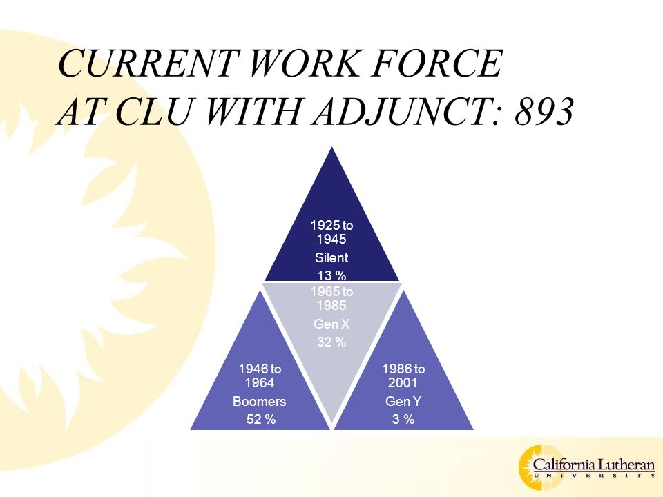CURRENT WORK FORCE AT CLU WITH ADJUNCT: 893 1925 to 1945 Silent 13 % 1946 to 1964 Boomers 52 % 1965 to 1985 Gen X 32 % 1986 to 2001 Gen Y 3 %