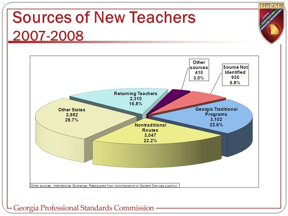 Sources of New Teachers 2007-2008