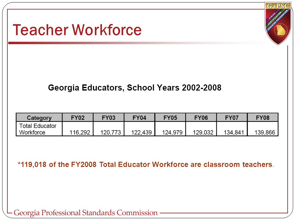 Teacher Workforce New Teachers hired by GA schools For 2008-2009 school year.