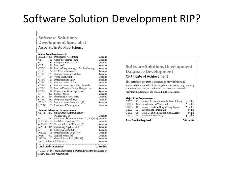 Software Solution Development RIP