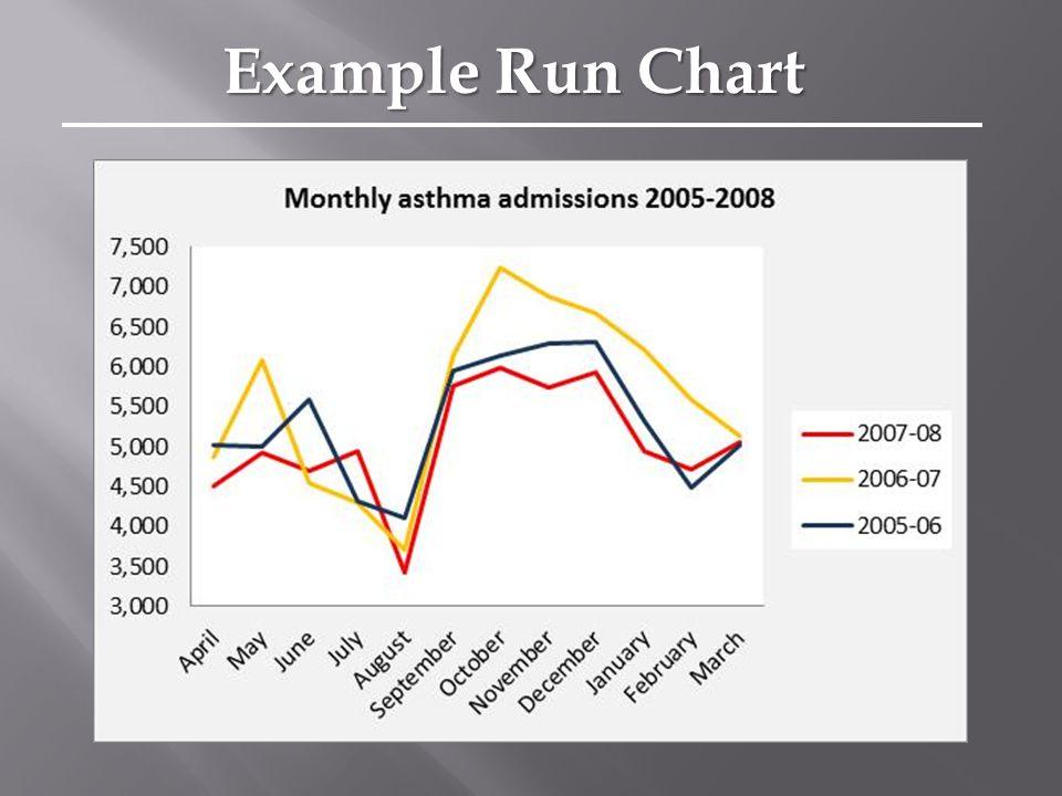 Example Run Chart