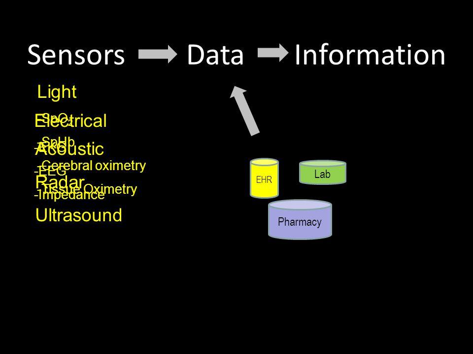 DataSensorsInformation Light -SpO 2 -SpHb -Cerebral oximetry -Tissue Oximetry Electrical -EKG -EEG -Impedance Acoustic Radar Ultrasound EHR Lab Pharmacy