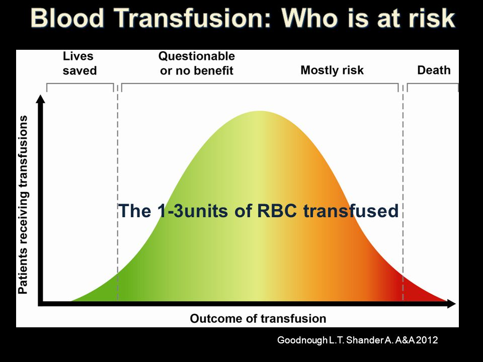 Goodnough L.T. Shander A. A&A 2012 The 1-3units of RBC transfused