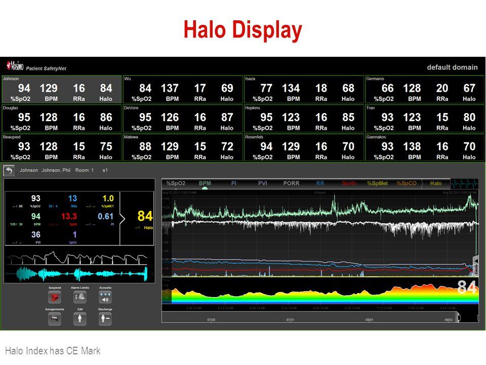 Halo Display Halo Index has CE Mark