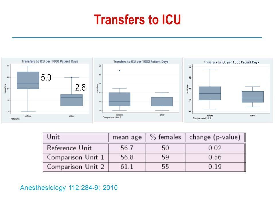 Transfers to ICU Comparison Unit 2 Comparison Unit 1 PSN 5.0 2.6 Anesthesiology 112:284-9; 2010