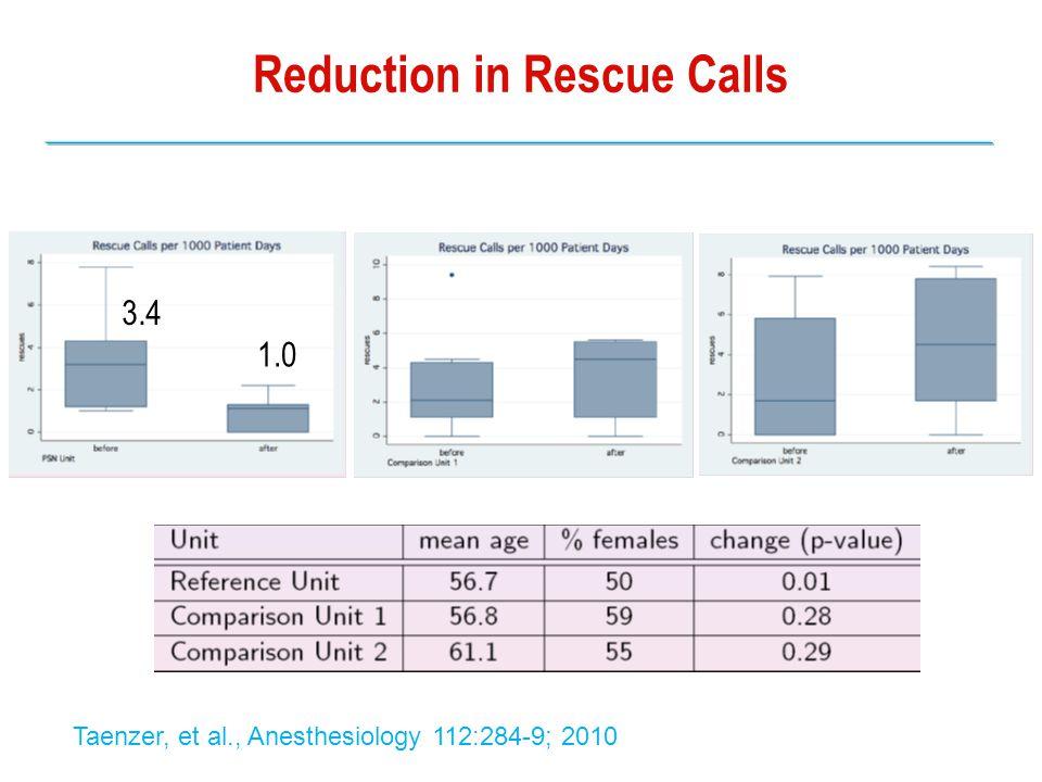 Reduction in Rescue Calls PSN Comparison Unit 1 Comparison Unit 2 3.4 1.0 Taenzer, et al., Anesthesiology 112:284-9; 2010