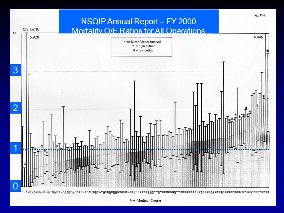 1 0 2 3 NSQIP Annual Report – FY 2000 Mortality O/E Ratios for All Operations