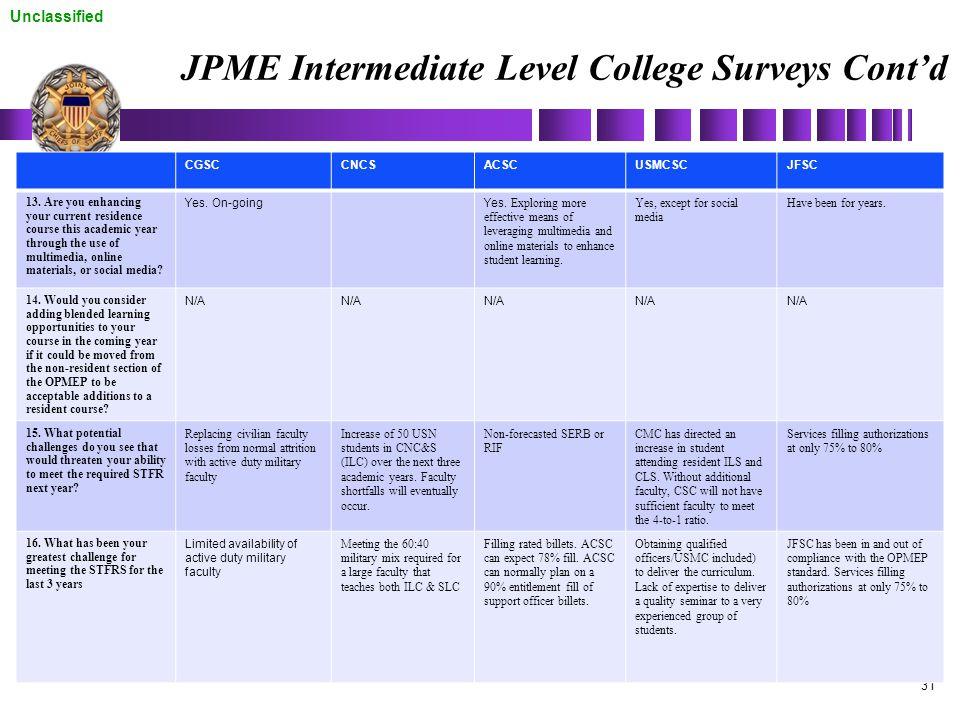 Unclassified 31 JPME Intermediate Level College Surveys Cont'd CGSCCNCSACSCUSMCSCJFSC 13. Are you enhancing your current residence course this academi