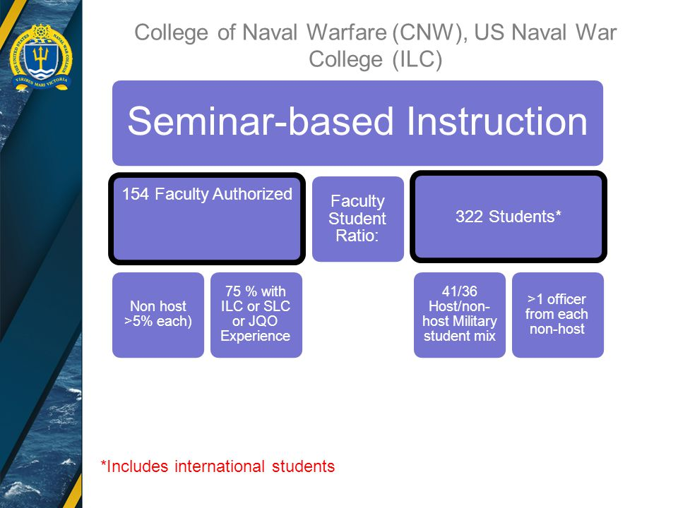 Seminar-based Instruction 154 Faculty Authorized Non host >5% each) 75 % with ILC or SLC or JQO Experience Faculty Student Ratio: 322 Students* 41/36 Host/non- host Military student mix >1 officer from each non-host *Includes international students College of Naval Warfare (CNW), US Naval War College (ILC)