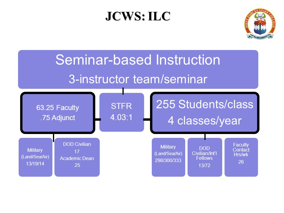 JCWS: ILC Seminar-based Instruction 3-instructor team/seminar 63.25 Faculty.75 Adjunct Military (Land/Sea/Air) 13/19/14 DOD Civilian 17 Academic Dean.25 STFR 4.03:1 255 Students/class 4 classes/year Military (Land/Sea/Air) 298/300/333 DOD Civilian/Int'l Fellows 13/72 Faculty Contact Hrs/wk 26