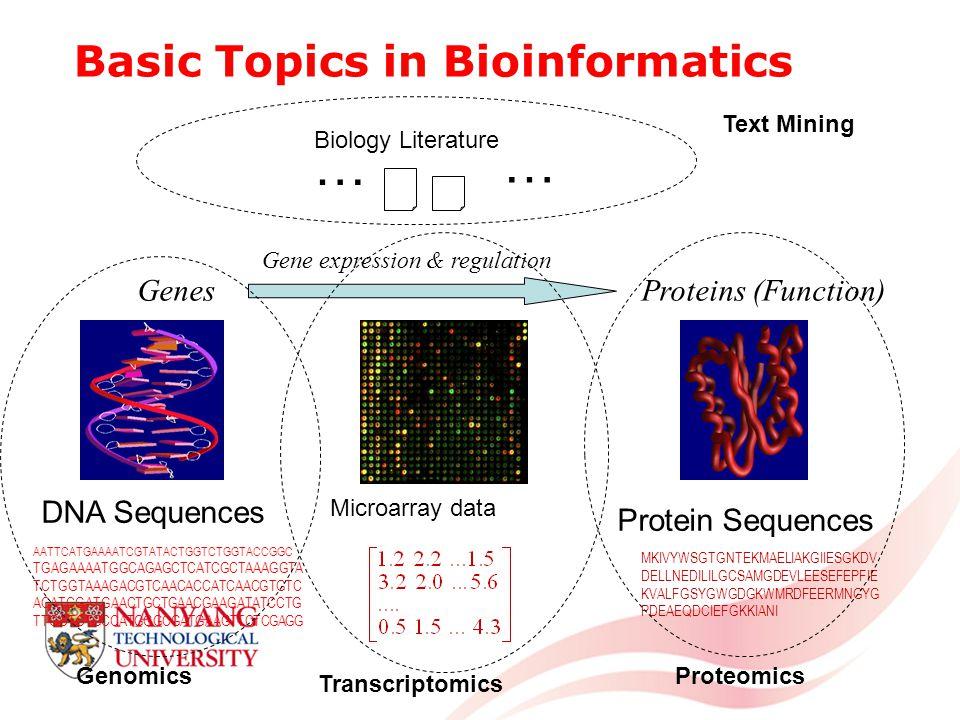 Basic Topics in Bioinformatics AATTCATGAAAATCGTATACTGGTCTGGTACCGGC TGAGAAAATGGCAGAGCTCATCGCTAAAGGTA TCTGGTAAAGACGTCAACACCATCAACGTGTC ACATCGATGAACTGCTGAACGAAGATATCCTG TTGCTCTGCCATGGGCGATGAAGTTCTCGAGG MKIVYWSGTGNTEKMAELIAKGIIESGKDV DELLNEDILILGCSAMGDEVLEESEFEPFIE KVALFGSYGWGDGKWMRDFEERMNGYG PDEAEQDCIEFGKKIANI GenesProteins (Function) Gene expression & regulation Microarray data DNA Sequences Protein Sequences … … Biology Literature GenomicsProteomics Transcriptomics Text Mining