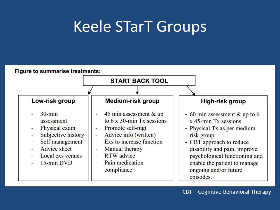Keele STarT Groups CBT – Cognitive Behavioral Therapy