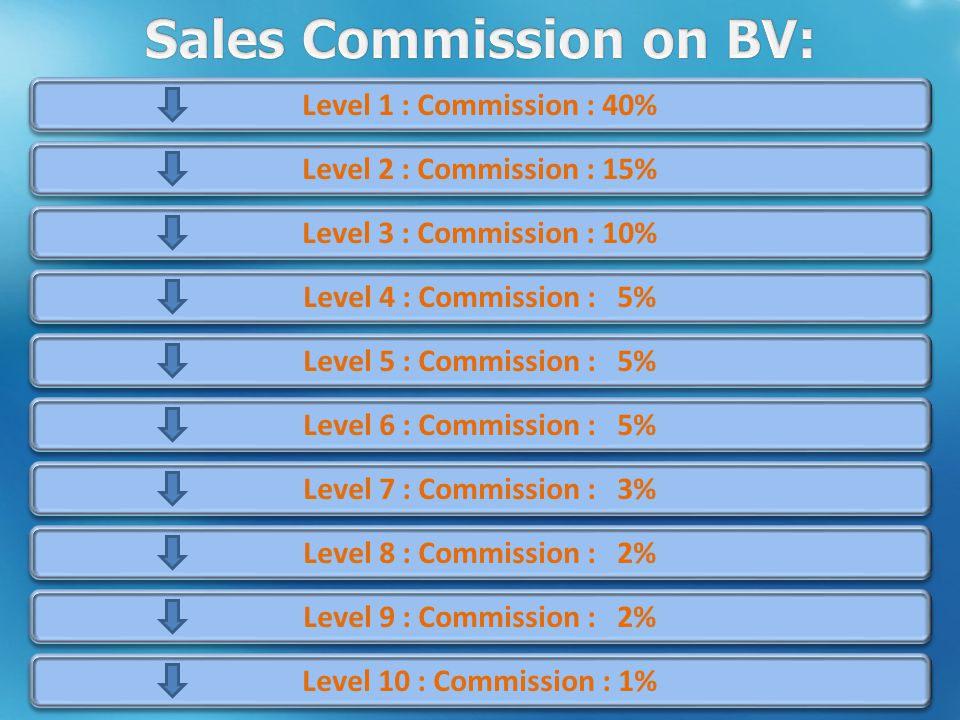 Level 1 : Commission : 40% Level 2 : Commission : 15% Level 3 : Commission : 10% Level 4 : Commission : 5% Level 5 : Commission : 5% Level 6 : Commission : 5% Level 7 : Commission : 3% Level 8 : Commission : 2% Level 9 : Commission : 2% Level 10 : Commission : 1%