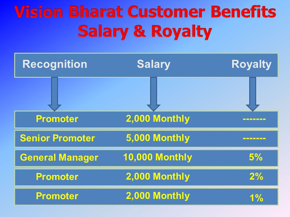 RecognitionSalaryRoyalty Promoter 2,000 Monthly------- Senior Promoter 5,000 Monthly------- General Manager 10,000 Monthly5% Promoter 2,000 Monthly Promoter 2,000 Monthly 2% 1%