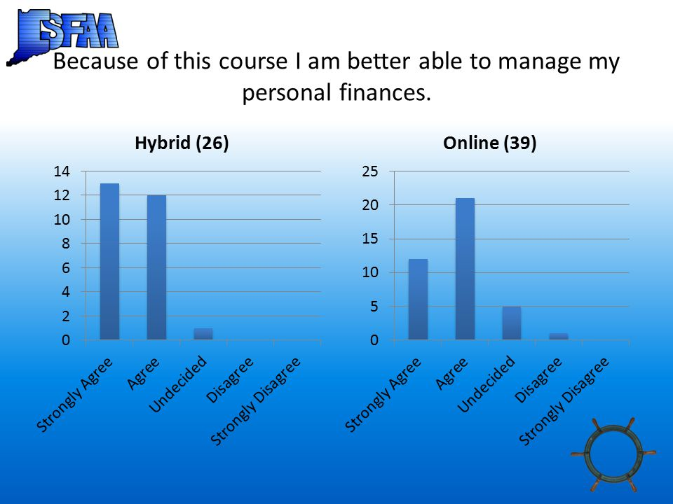 Because of this course I am better able to manage my personal finances.