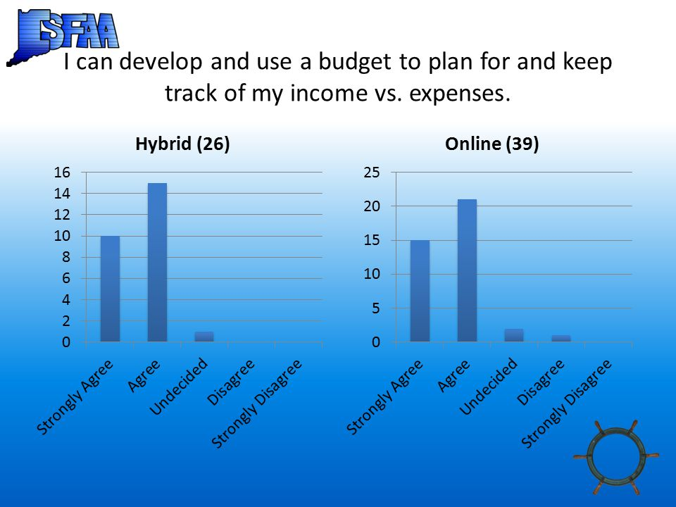 I can develop and use a budget to plan for and keep track of my income vs. expenses.