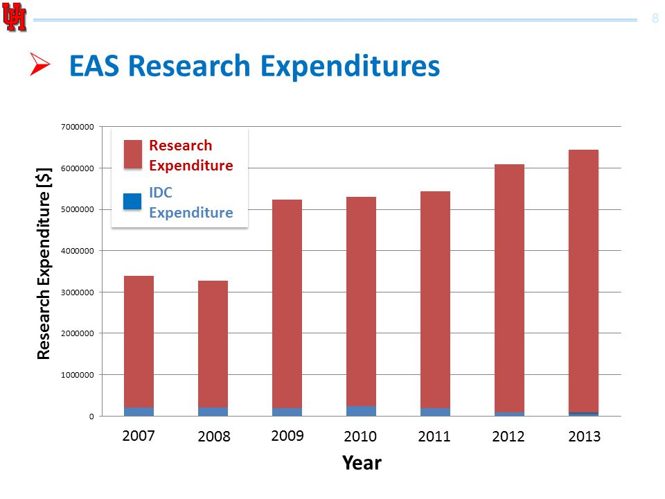 8 Research Expenditure [$] 2007 2008 2009 20102011 2012 2013 Year Research Expenditure IDC Expenditure  EAS Research Expenditures