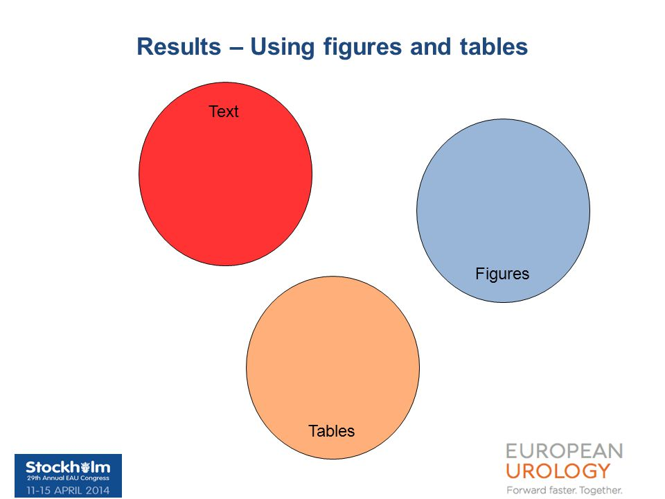 Results – Using figures and tables Text Tables Figures