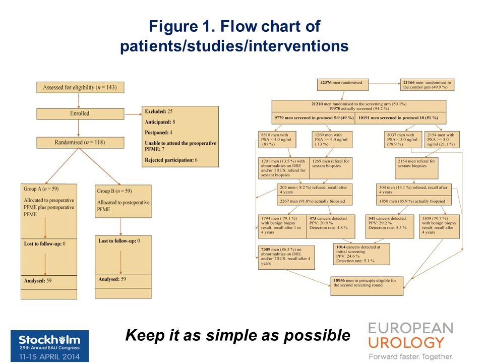 Figure 1. Flow chart of patients/studies/interventions Keep it as simple as possible