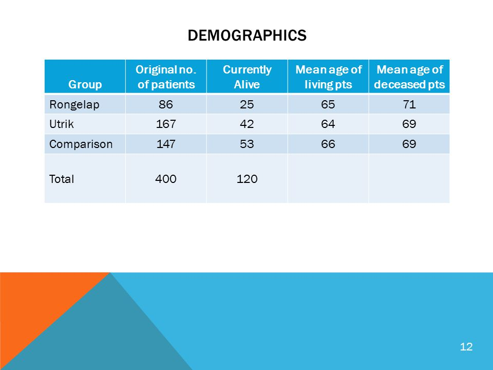 DEMOGRAPHICS Group Original no.