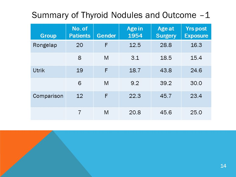 Summary of Thyroid Nodules and Outcome –1 Group No.